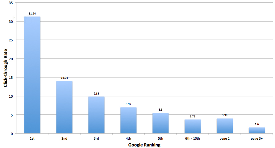 Moz study on Google ranking click through rates