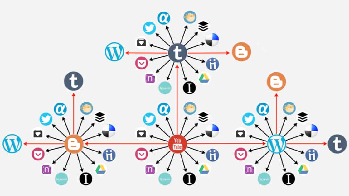 Social syndication network