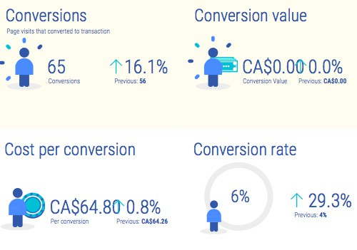 Monthly automated conversion and traffic report